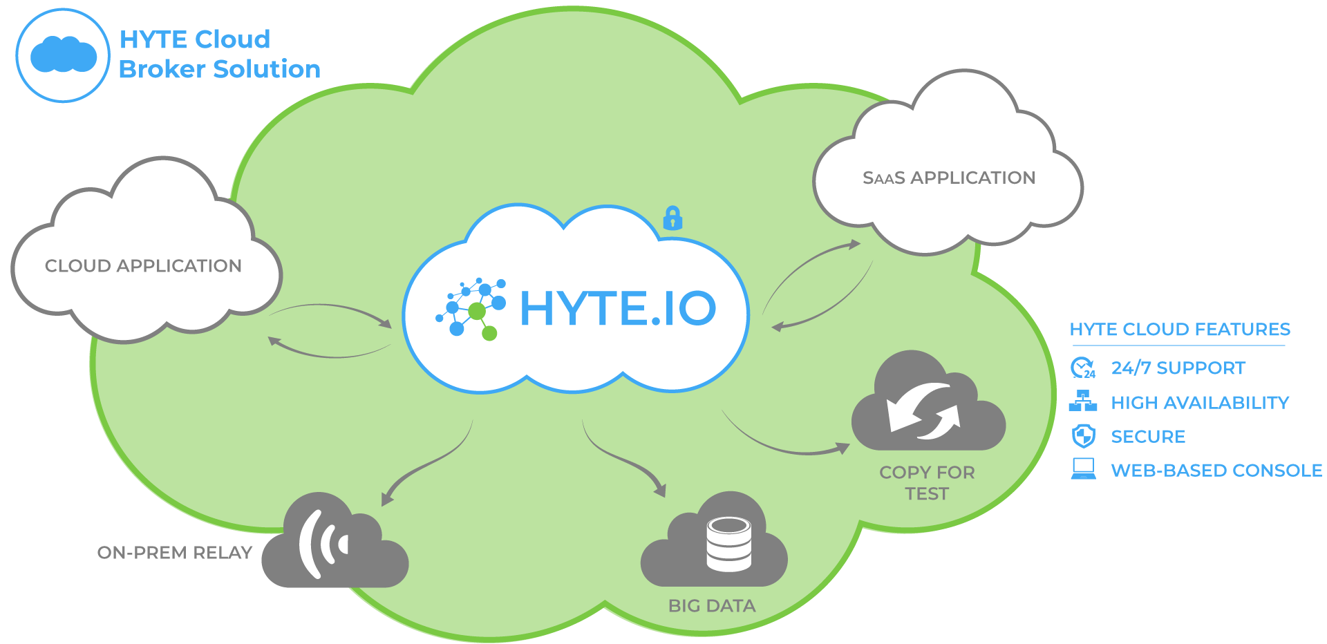 HYTE Cloud Broker Solution Graphic